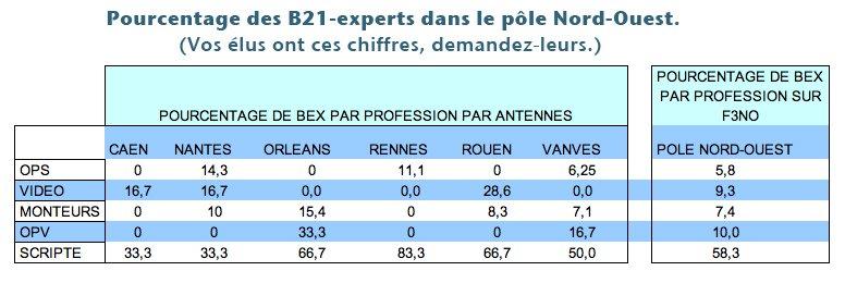 Pourcentage-B21-EX-poel-NO
